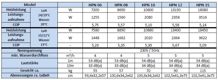 HPN-Daten